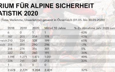 Alpinstatistik 2020 des Kuratoriums für alpine Sicherheit