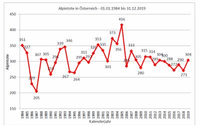 Alpinunfälle 2019 – Statistik des Kuratorium für Alpine Sicherheit (KURASI)