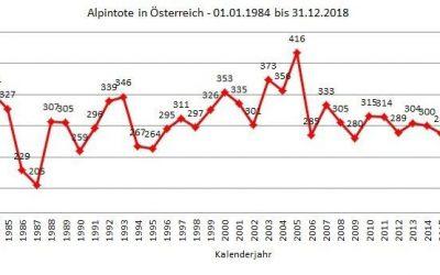 Alpinunfälle in Österreich 2018;  Quelle: KURASI